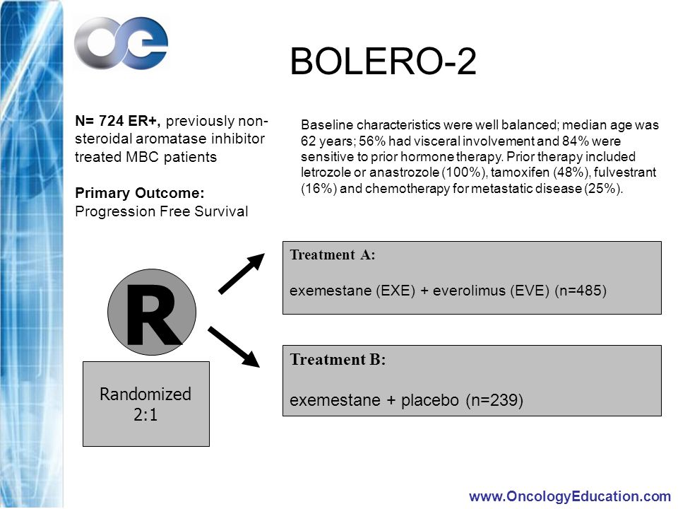 www.OncologyEducation.com R Treatment A: exemestane (EXE) + everolimus (EVE) (n=485) Treatment B: exemestane + placebo (n=239) Randomized 2:1 BOLERO-2