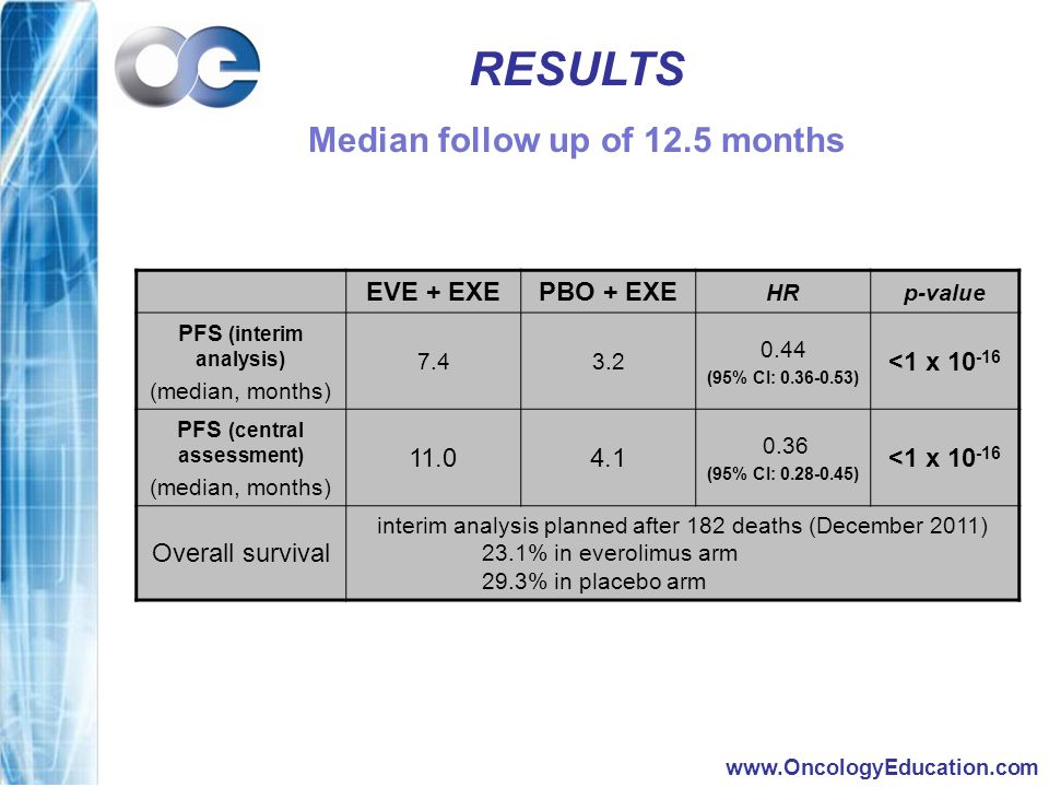 www.OncologyEducation.com RESULTS Median follow up of 12.5 months EVE + EXEPBO + EXE HRp-value PFS (interim analysis) (median, months) 7.43.2 0.44 (95