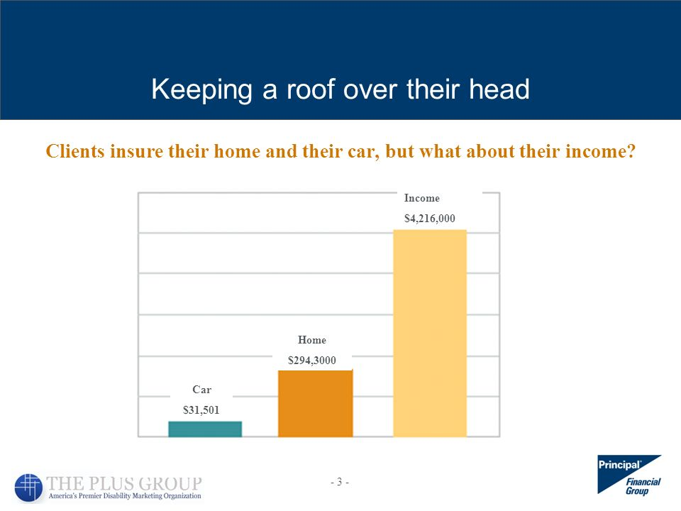 Clients insure their home and their car, but what about their income? Income $4,216,000 Home $294,3000 Car $31,501 Keeping a roof over their head - 3