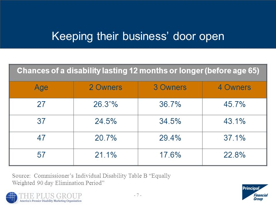 Source: Commissioners Individual Disability Table B Equally Weighted 90 day Elimination Period Chances of a disability lasting 12 months or longer (before age 65) Age2 Owners3 Owners4 Owners 2726.3%36.7%45.7% 3724.5%34.5%43.1% 4720.7%29.4%37.1% 5721.1%17.6%22.8% Keeping their business door open - 7 -