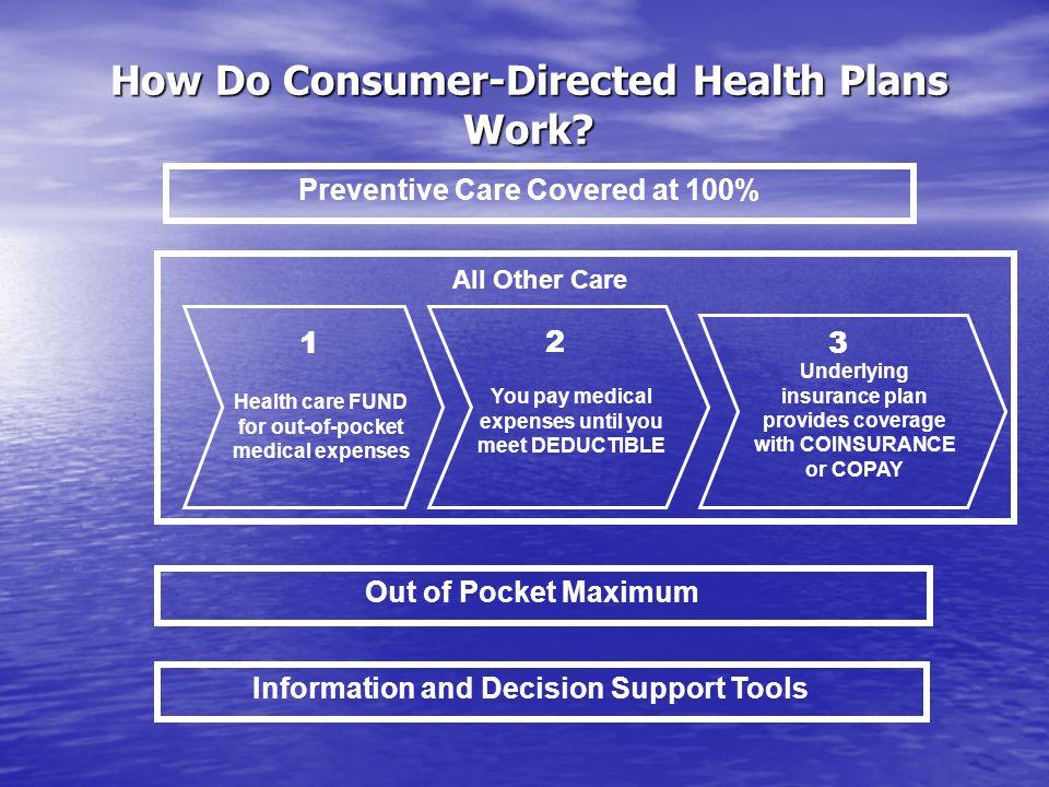 2008 Plan Design Changes HSA – No changes HSA – No changes HRA – No changes HRA – No changes HMO HMO PCP - $40, Specialist $50 Co-pays PCP - $40, Specialist $50 Co-pays Rx - $15/$20/50% Rx - $15/$20/50% Inpatient & Outpatient Co-insurance – 70%/30% Inpatient & Outpatient Co-insurance – 70%/30% PPO PPO Inpatient Co-insurance – 70%/30% Inpatient Co-insurance – 70%/30% Outpatient Co-insurance – 50%/50% Outpatient Co-insurance – 50%/50%