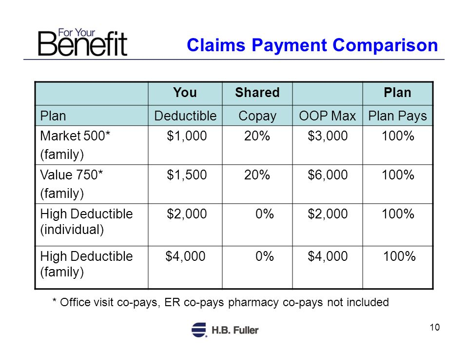 10 Claims Payment Comparison YouSharedPlan DeductibleCopayOOP MaxPlan Pays Market 500* (family) $1,00020%$3,000100% Value 750* (family) $1,50020%$6,000100% High Deductible (individual) $2,000 0%$2,000100% High Deductible (family) $4,000 0%$4,000 100% * Office visit co-pays, ER co-pays pharmacy co-pays not included
