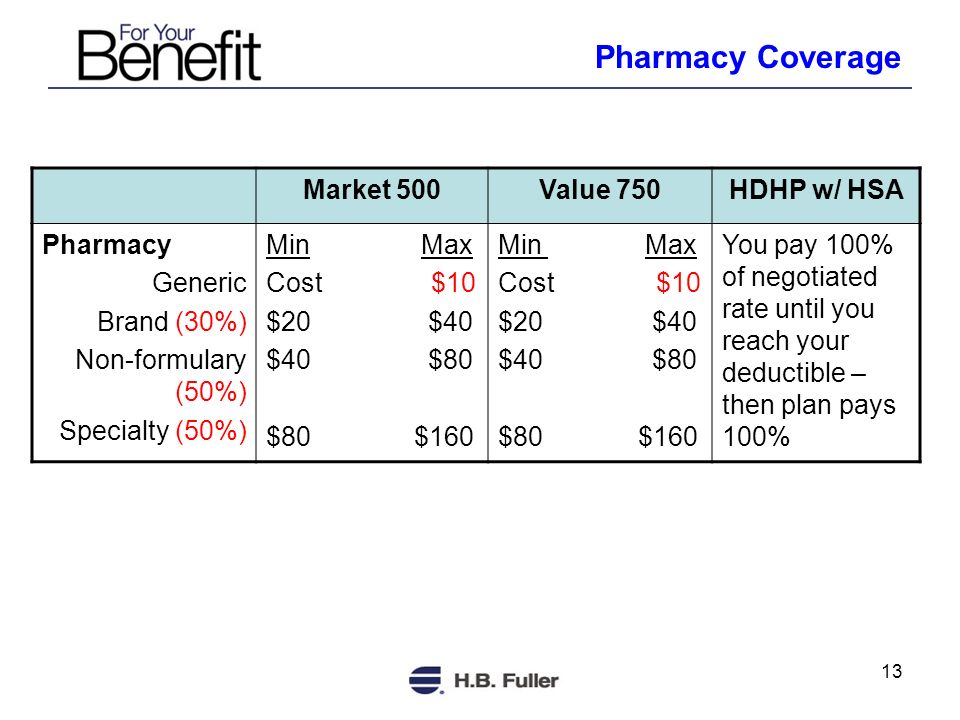 13 Market 500Value 750HDHP w/ HSA Pharmacy Generic Brand (30%) Non-formulary (50%) Specialty (50%) Min Max Cost $10 $20 $40 $40 $80 $80 $160 Min Max Cost $10 $20 $40 $40 $80 $80 $160 You pay 100% of negotiated rate until you reach your deductible – then plan pays 100% Pharmacy Coverage