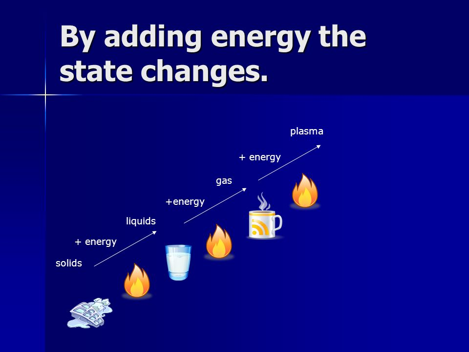 By adding energy the state changes. plasma + energy gas +energy liquids + energy solids