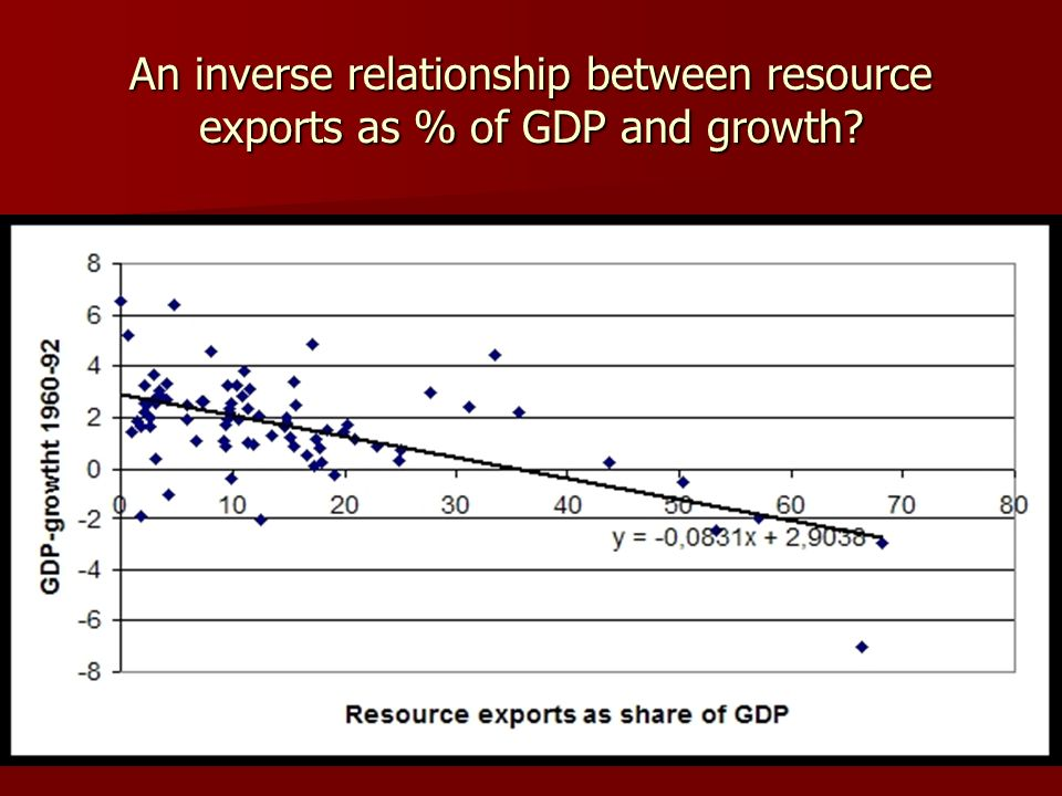 An inverse relationship between resource exports as % of GDP and growth?