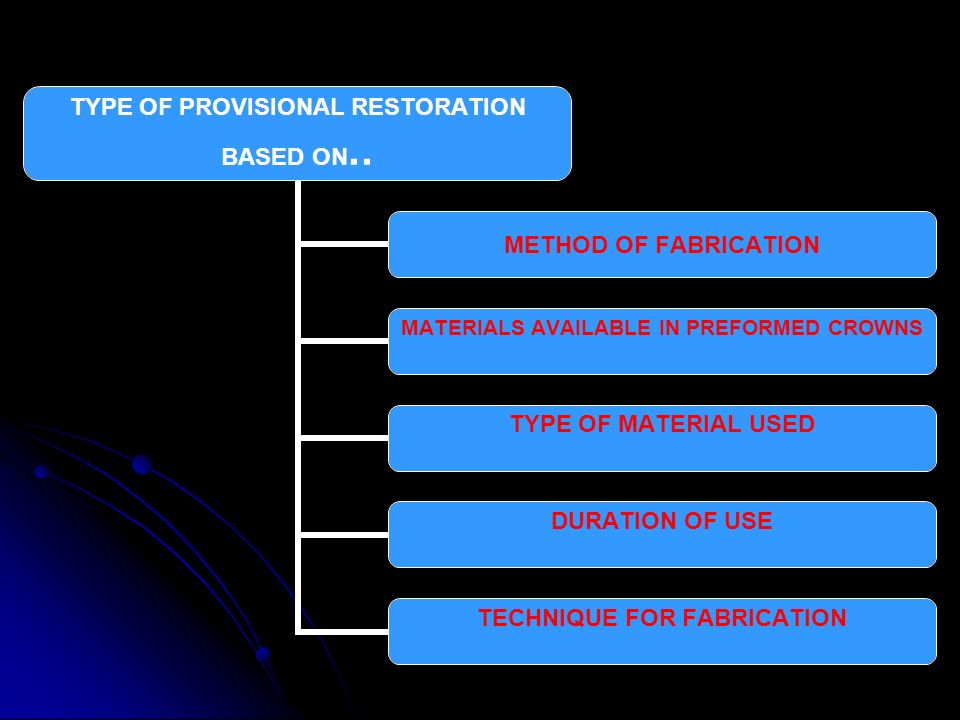 TYPE OF PROVISIONAL RESTORATION BASED ON.. METHOD OF FABRICATION MATERIALS AVAILABLE IN PREFORMED CROWNS TYPE OF MATERIAL USED DURATION OF USE TECHNIQ