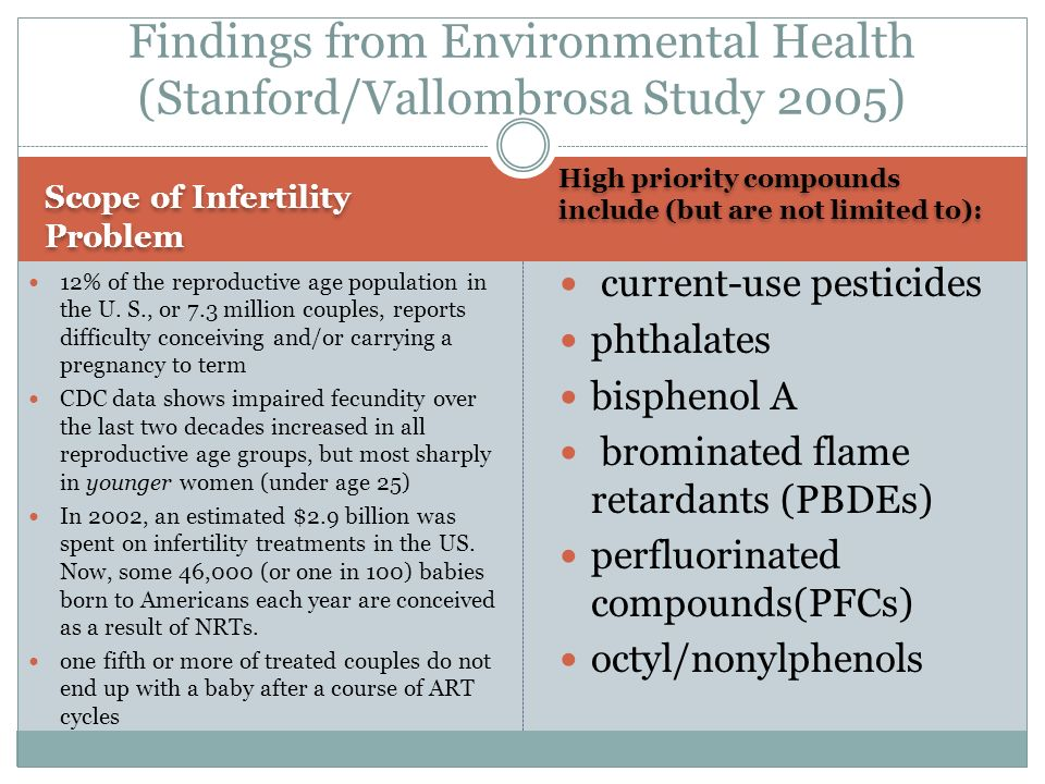 Scope of Infertility Problem High priority compounds include (but are not limited to): 12% of the reproductive age population in the U.