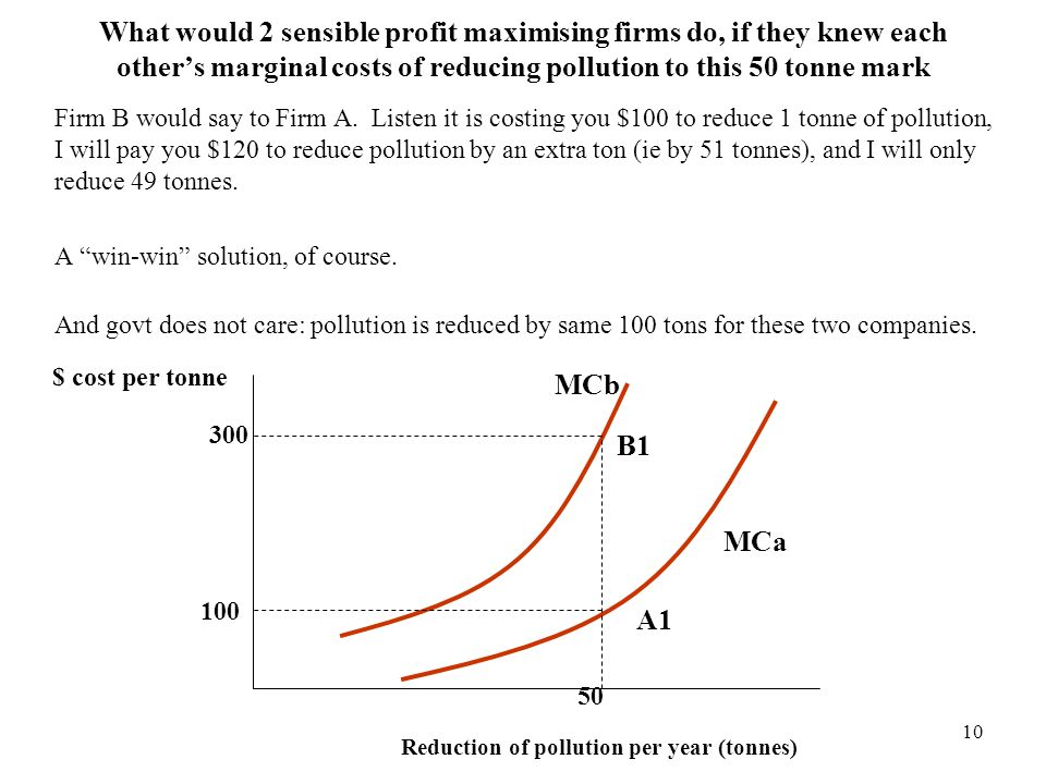 10 What would 2 sensible profit maximising firms do, if they knew each others marginal costs of reducing pollution to this 50 tonne mark Firm B would