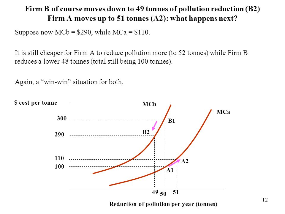 12 Firm B of course moves down to 49 tonnes of pollution reduction (B2) Firm A moves up to 51 tonnes (A2): what happens next? Suppose now MCb = $290,
