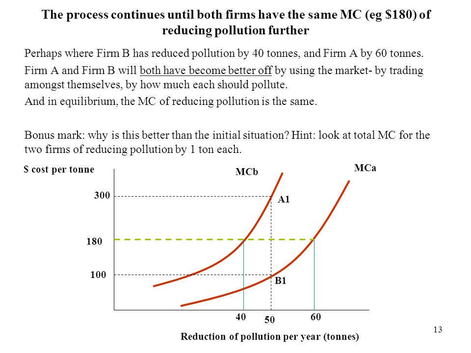 13 The process continues until both firms have the same MC (eg $180) of reducing pollution further Perhaps where Firm B has reduced pollution by 40 to