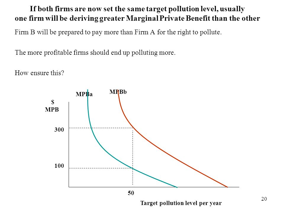 20 If both firms are now set the same target pollution level, usually one firm will be deriving greater Marginal Private Benefit than the other Firm B