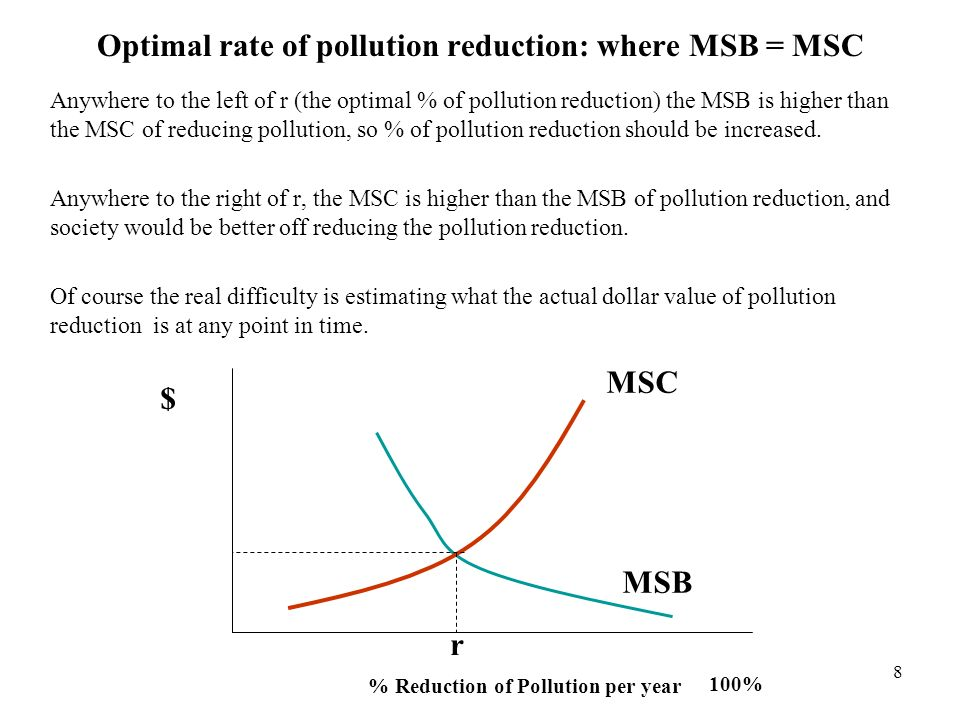 8 Optimal rate of pollution reduction: where MSB = MSC Anywhere to the left of r (the optimal % of pollution reduction) the MSB is higher than the MSC