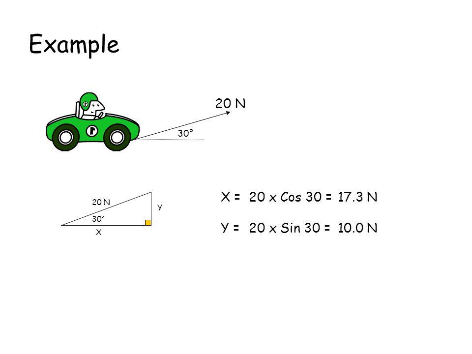 More examples X =-15 Cos 42 =-11.1 N Y =15 Sin 42 =10.0 N X =35 Cos 62 =16.4 N Y =-35 Sin 62 = - 30.9 N x y 42° 15 N x y 62° 35 N x y 32° 10 N X =-10 Sin 32 =- 5.30 N Y =-10 Cos 32 = -8.48 N