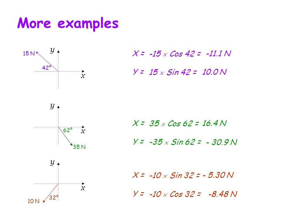 More examples X =-15 Cos 42 =-11.1 N Y =15 Sin 42 =10.0 N X =35 Cos 62 =16.4 N Y =-35 Sin 62 = - 30.9 N x y 42° 15 N x y 62° 35 N x y 32° 10 N X =-10