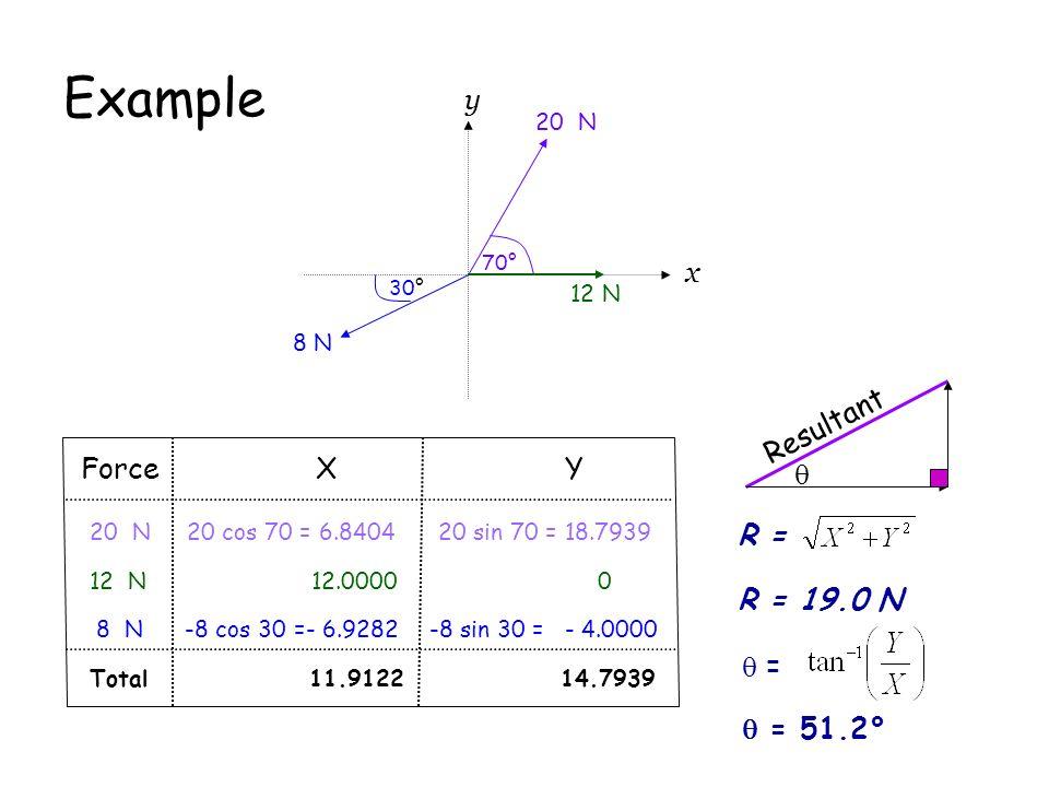 Example x y 20 N 70° 12 N 8 N 30° Force X Y 20 N20 cos 70 = 6.840420 sin 70 = 18.7939 12 N 12.0000 0 8 N -8 cos 30 =- 6.9282-8 sin 30 = - 4.0000 Total