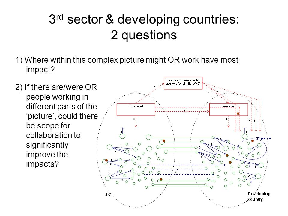 3 rd sector & developing countries: 2 questions 1) Where within this complex picture might OR work have most impact.