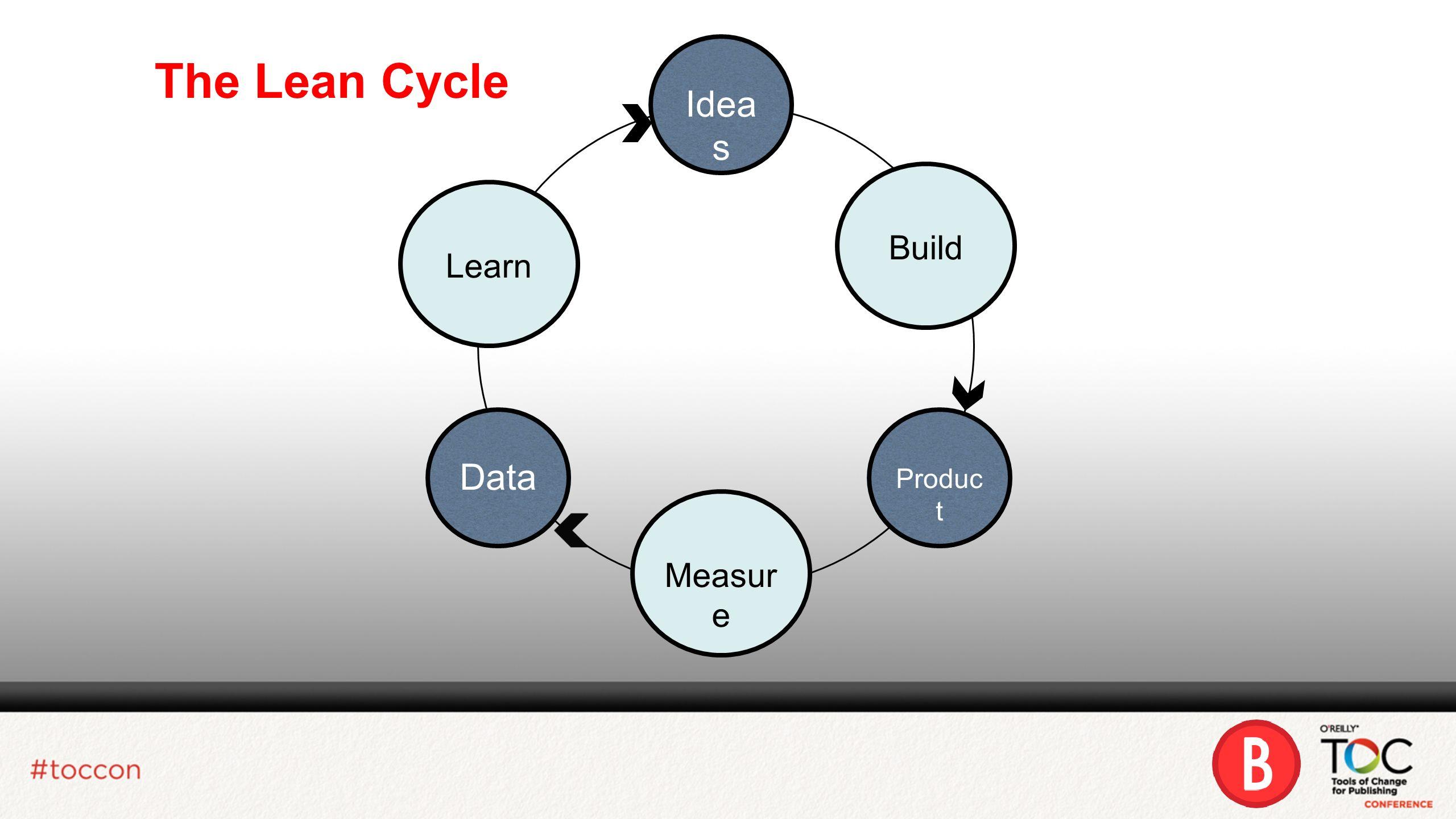 The Lean Cycle Idea s Produc t Data Build Learn Measur e