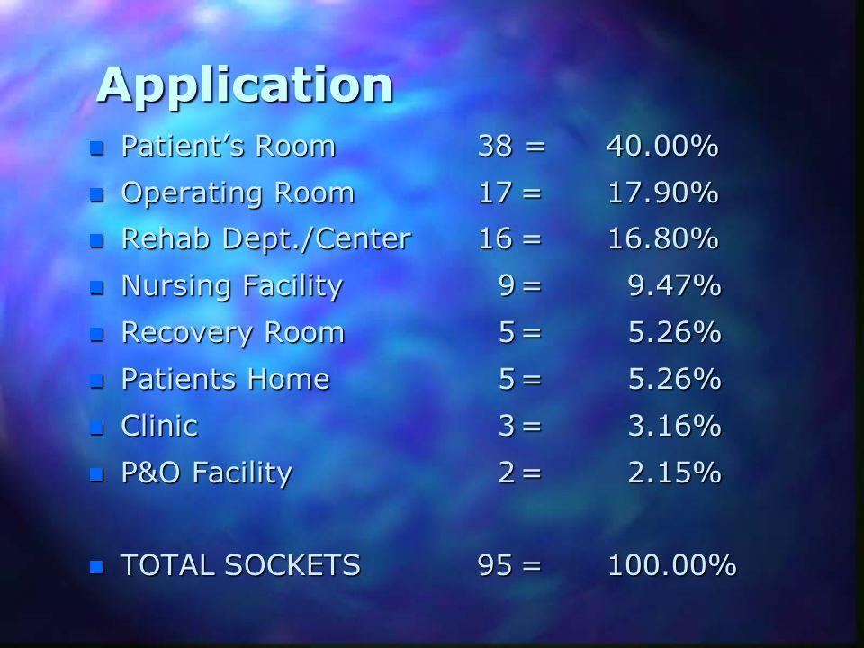 Application n Patients Room 38 =40.00% n Operating Room17=17.90% n Rehab Dept./Center 16=16.80% n Nursing Facility 9= 9.47% n Recovery Room 5= 5.26% n