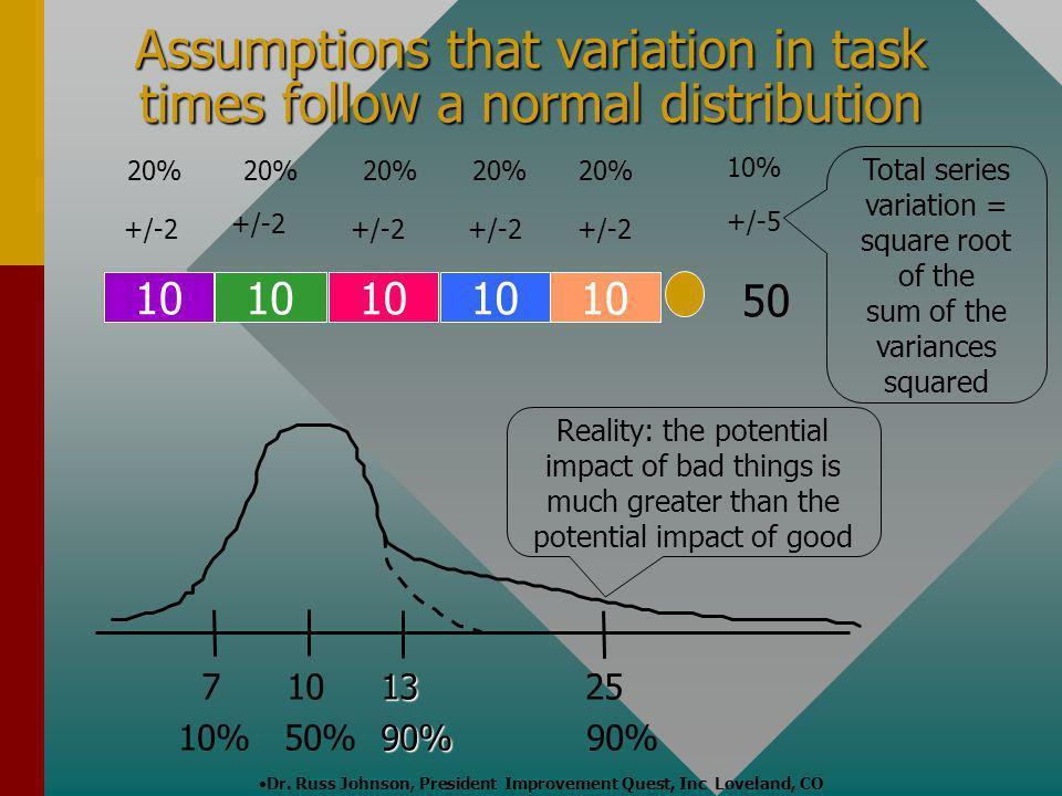 Dr. Russ Johnson, President Improvement Quest, Inc Loveland, CO +/-2 20% 50 +/-5 10% 10 13 7 10 13 25 90% 10% 50% 90% 90% Assumptions that variation i