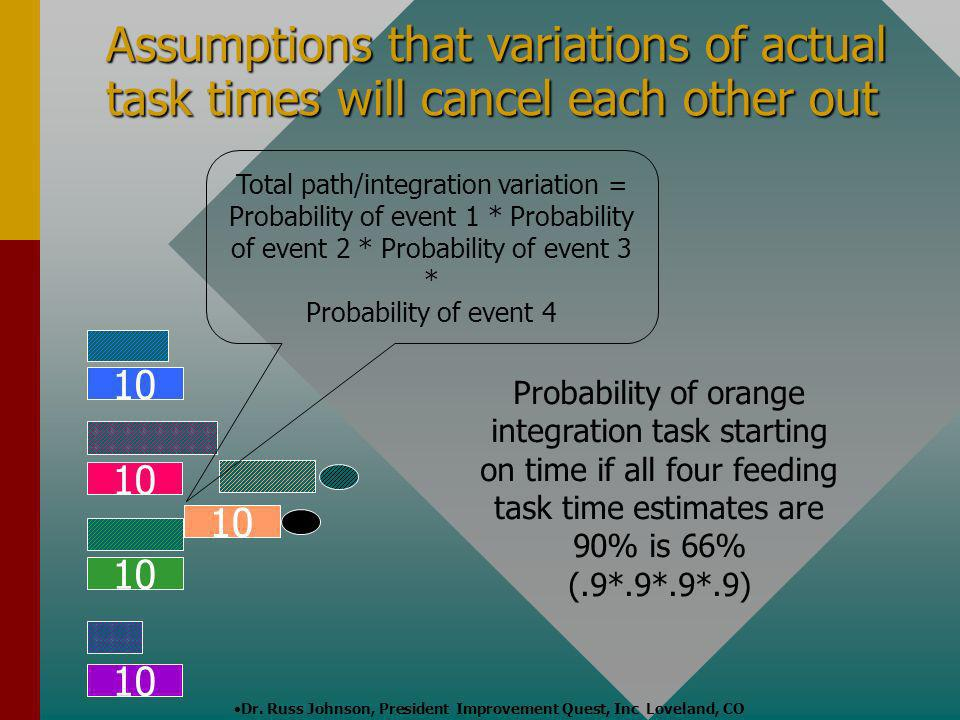 Dr. Russ Johnson, President Improvement Quest, Inc Loveland, CO 10 Assumptions that variations of actual task times will cancel each other out Total p