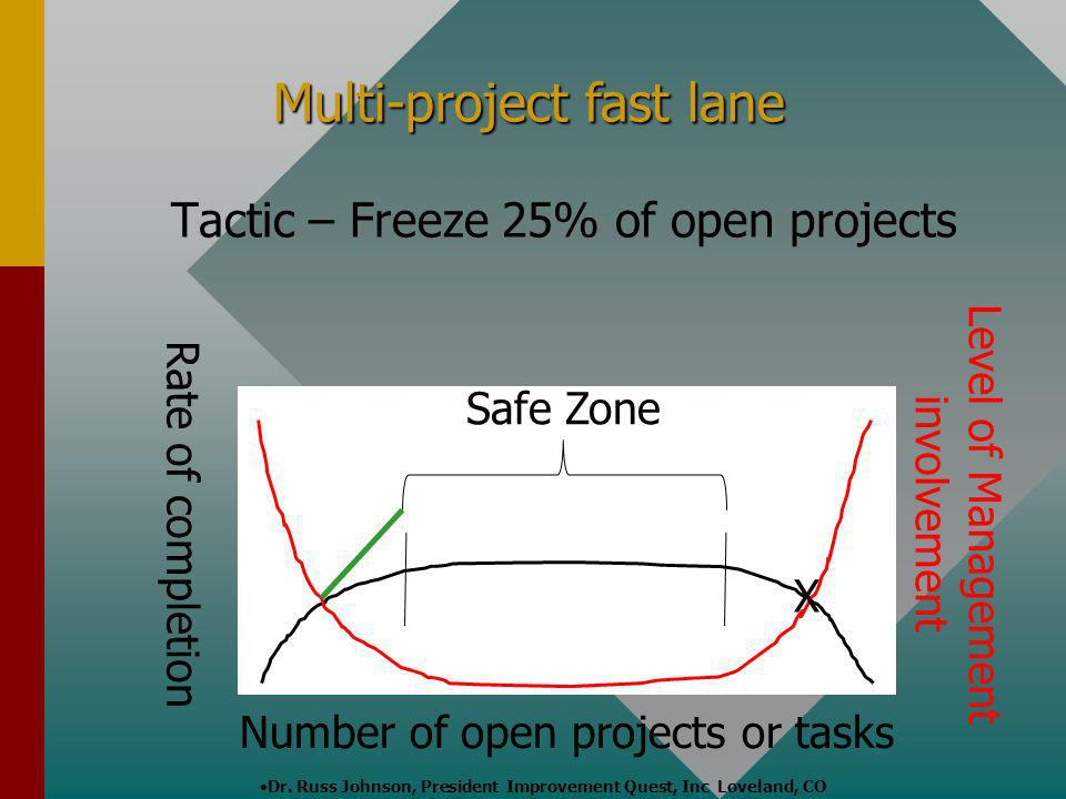 Dr. Russ Johnson, President Improvement Quest, Inc Loveland, CO Tactic – Freeze 25% of open projects Multi-project fast lane Number of open projects o