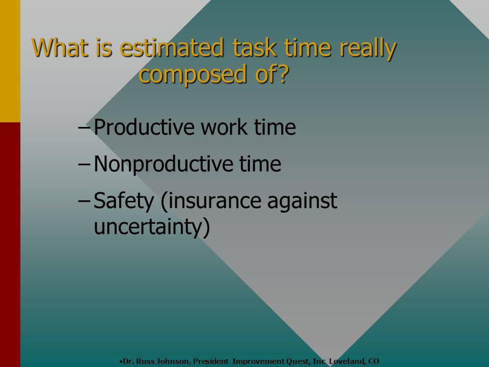 Dr. Russ Johnson, President Improvement Quest, Inc Loveland, CO – –Productive work time – –Nonproductive time – –Safety (insurance against uncertainty