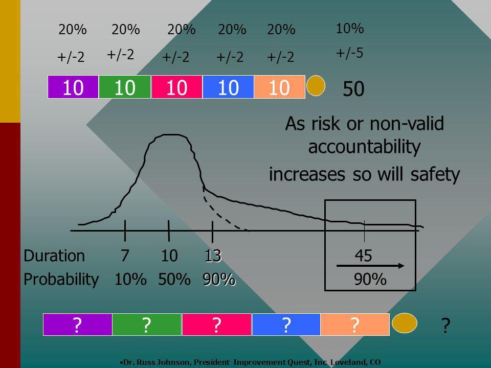 Dr. Russ Johnson, President Improvement Quest, Inc Loveland, CO ????? +/-2 20% 50 +/-5 10% 10 ? 13 Duration 7 10 13 45 90% Probability 10% 50% 90% 90%
