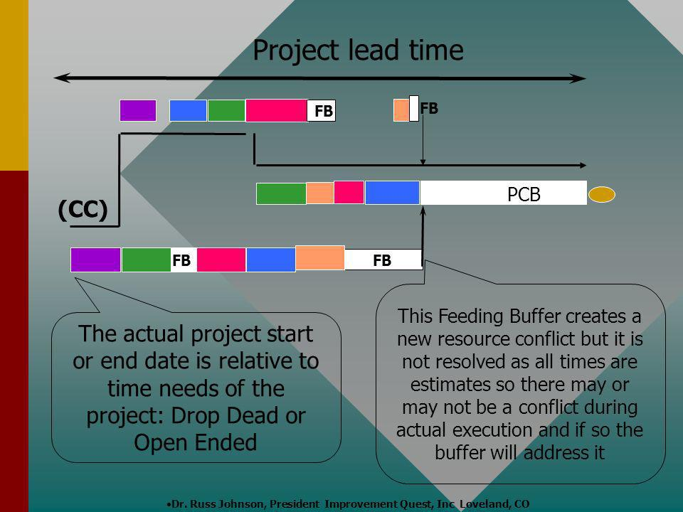 Dr. Russ Johnson, President Improvement Quest, Inc Loveland, CO Project lead time (CC) PCB This Feeding Buffer creates a new resource conflict but it