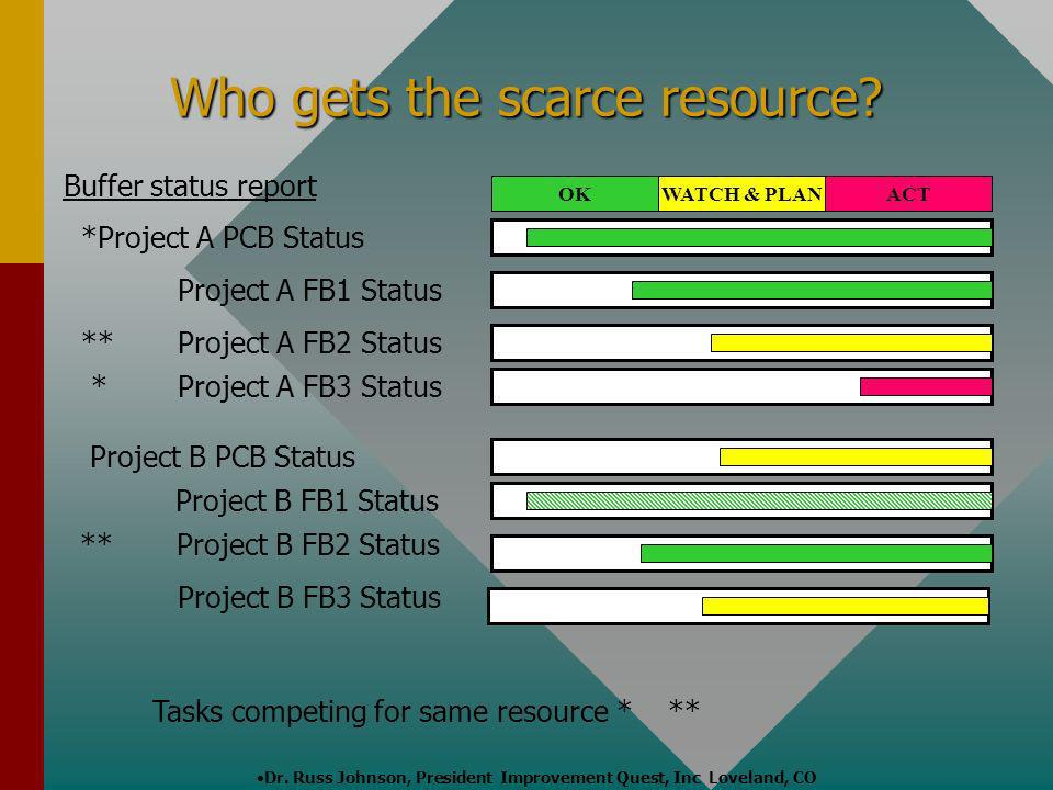 Dr. Russ Johnson, President Improvement Quest, Inc Loveland, CO Who gets the scarce resource? Buffer status report *Project A PCB Status OKWATCH & PLA