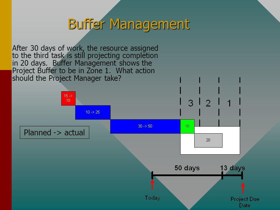 Buffer Management After 30 days of work, the resource assigned to the third task is still projecting completion in 20 days. Buffer Management shows th