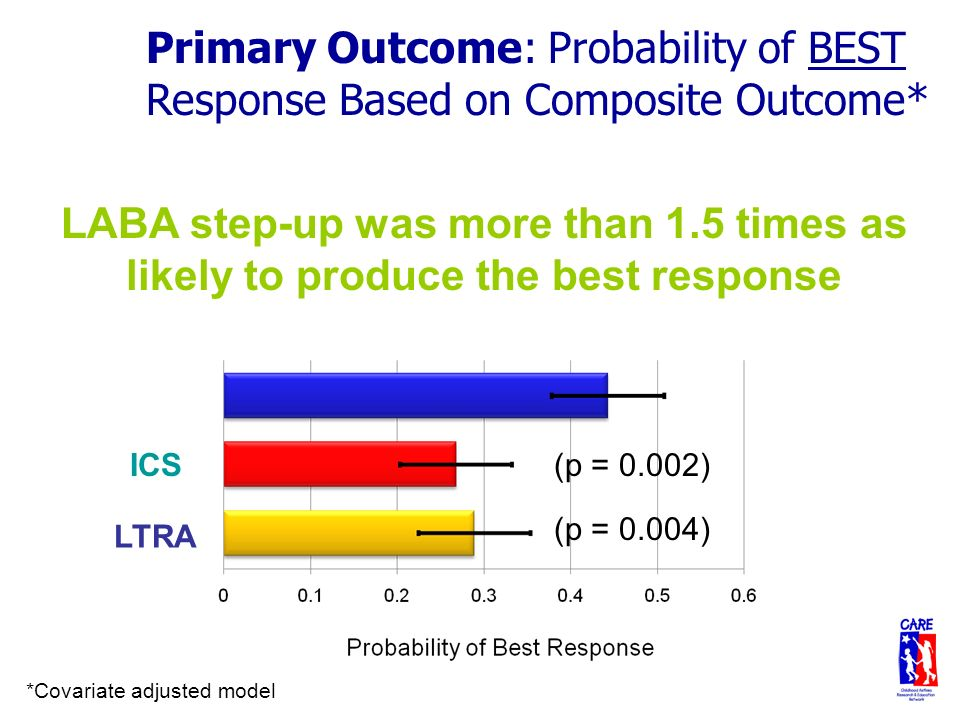LABA ICS Primary Outcome: Probability of BEST Response Based on Composite Outcome* LTRA *Covariate adjusted model LABA step-up was more than 1.5 times as likely to produce the best response (p = 0.002) (p = 0.004)