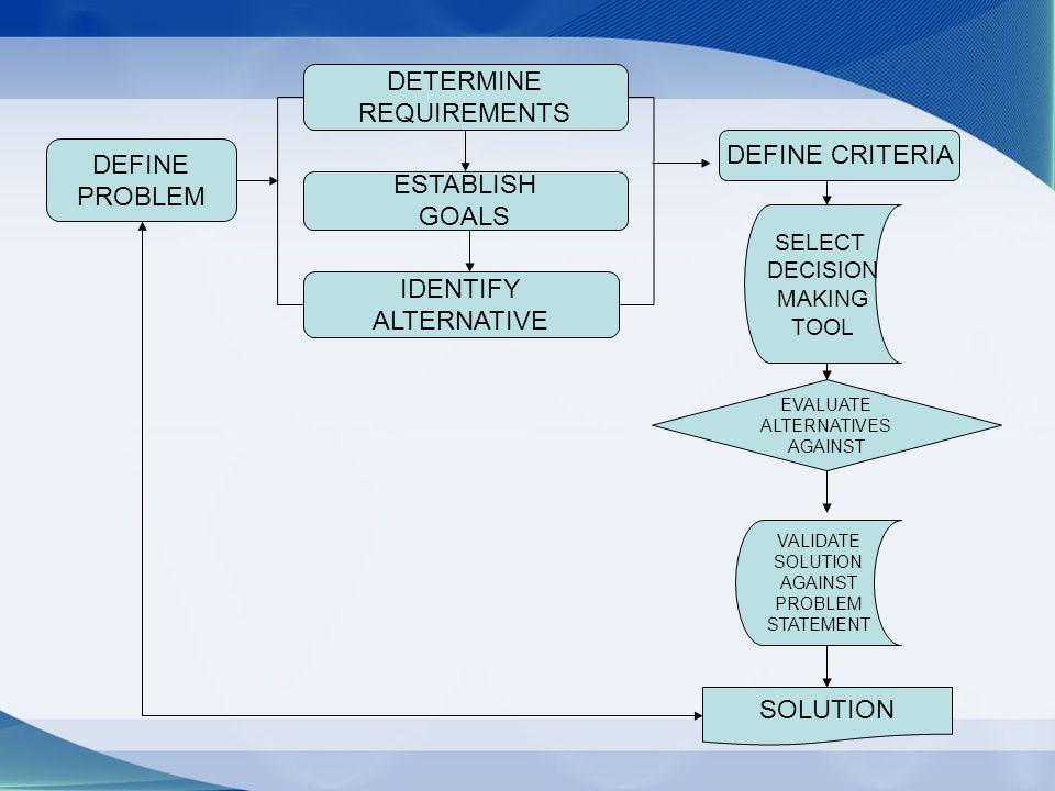 DEFINE PROBLEM DETERMINE REQUIREMENTS ESTABLISH GOALS IDENTIFY ALTERNATIVE DEFINE CRITERIA SELECT DECISION MAKING TOOL EVALUATE ALTERNATIVES AGAINST VALIDATE SOLUTION AGAINST PROBLEM STATEMENT SOLUTION