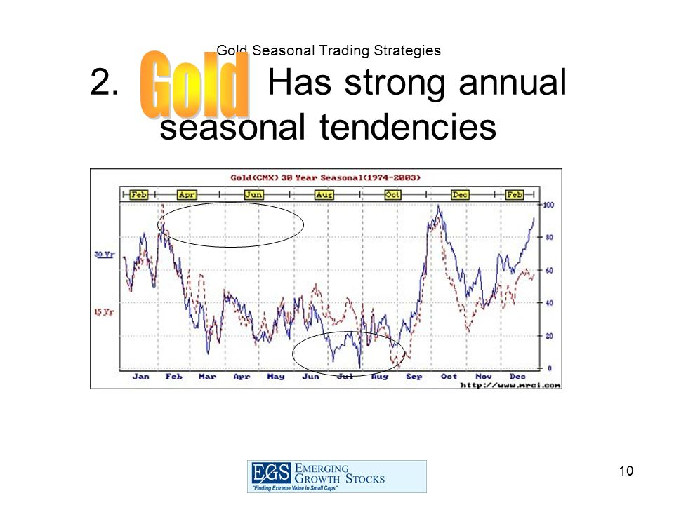 10 Gold Seasonal Trading Strategies 2. Has strong annual seasonal tendencies