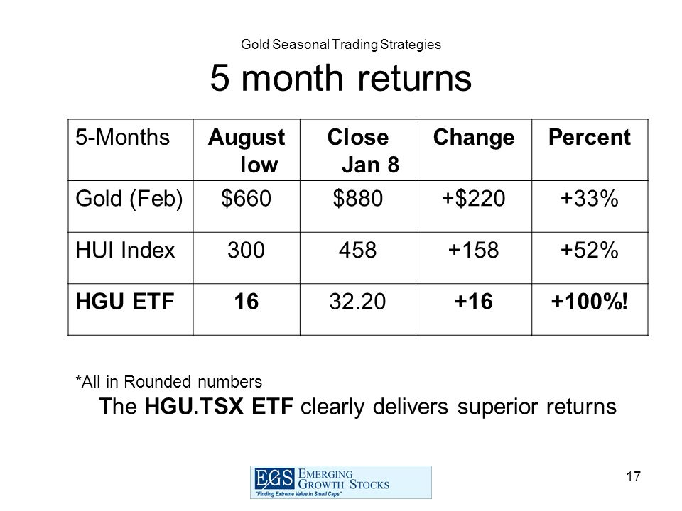 17 Gold Seasonal Trading Strategies 5 month returns 5-MonthsAugust low Close Jan 8 ChangePercent Gold (Feb)$660$880+$220+33% HUI Index300458+158+52% H