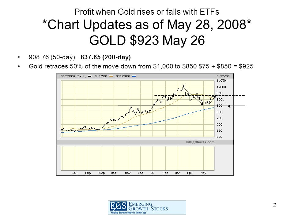 2 Profit when Gold rises or falls with ETFs *Chart Updates as of May 28, 2008* GOLD $923 May 26 908.76 (50-day) 837.65 (200-day) Gold retraces 50% of