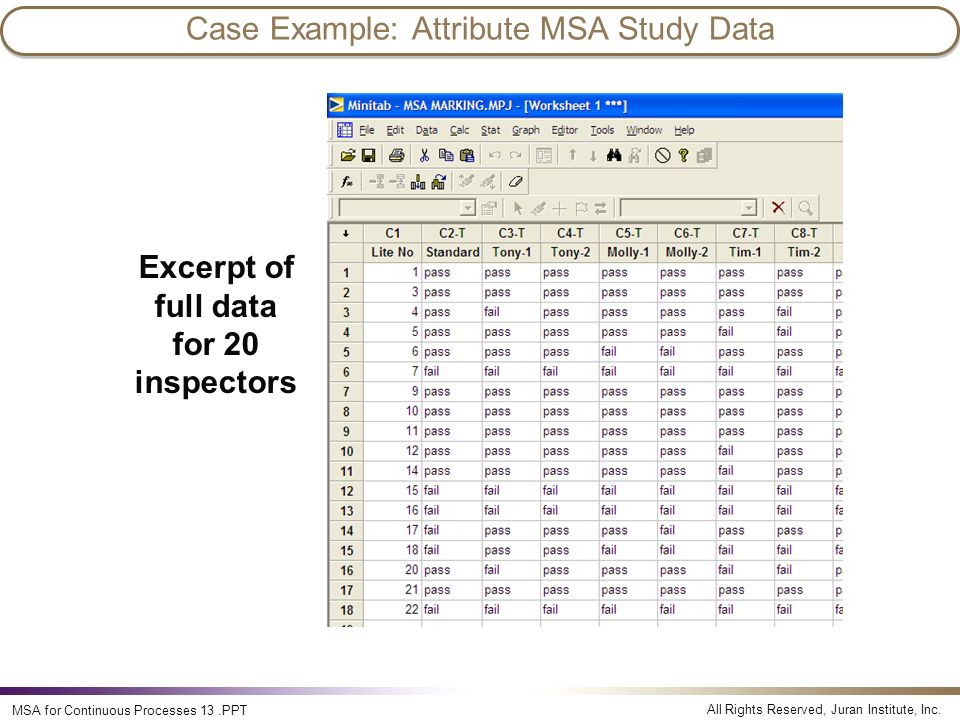 All Rights Reserved, Juran Institute, Inc. MSA for Continuous Processes 13.PPT Excerpt of full data for 20 inspectors Case Example: Attribute MSA Stud