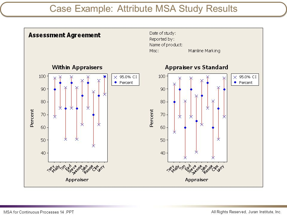 All Rights Reserved, Juran Institute, Inc. MSA for Continuous Processes 14.PPT Case Example: Attribute MSA Study Results