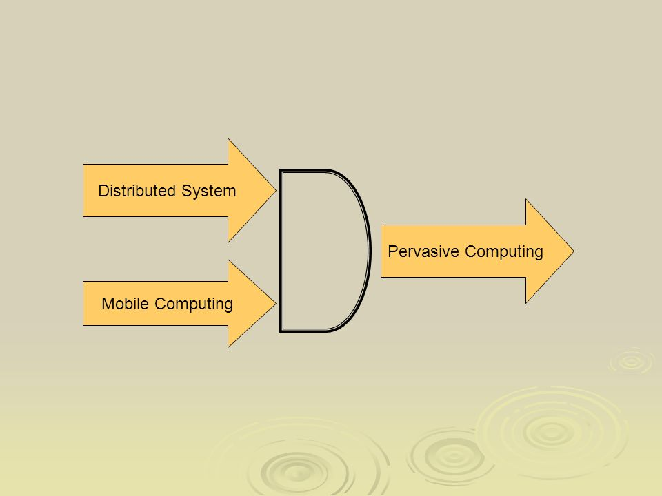 Pervasive Computing Distributed System Mobile Computing
