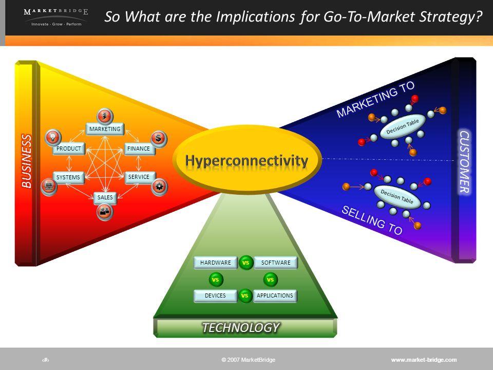 www.market-bridge.com© 2007 MarketBridge # MARKETING SALES FINANCEPRODUCT SYSTEMS SERVICE APPLICATIONSDEVICES SOFTWAREHARDWARE vs Decision Table So Wh