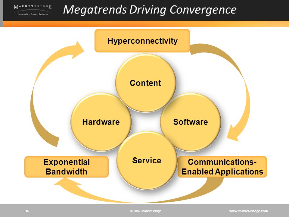 www.market-bridge.com© 2007 MarketBridge # in computer networking is an accelerating market trend in which all things that can or should communicate through the network will communicate through the network.