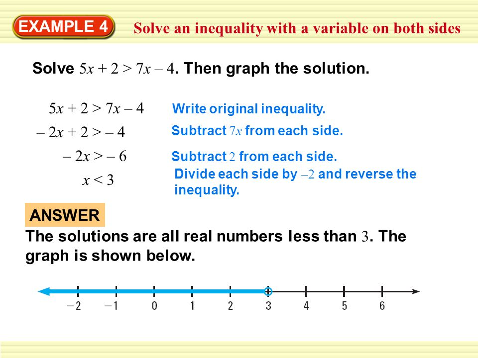 EXAMPLE 4 Solve an inequality with a variable on both sides Solve 5x + 2 > 7x – 4. Then graph the solution. 5x + 2 > 7x – 4 – 2x + 2 > – 4 – 2x > – 6