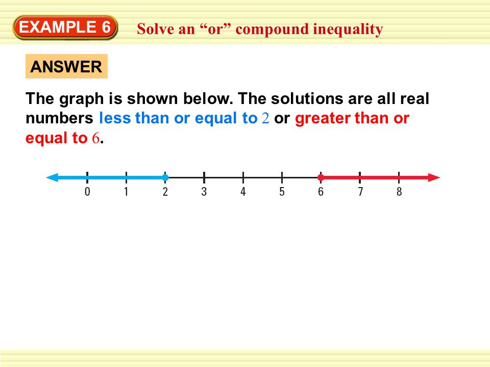 EXAMPLE 6 Solve an or compound inequality ANSWER The graph is shown below. The solutions are all real numbers less than or equal to 2 or greater than