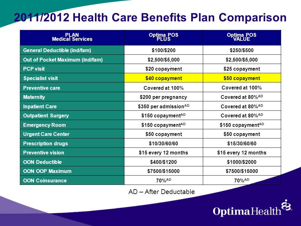 2011/2012 Health Care Benefits Plan Comparison PLAN Medical Services Optima POS PLUS Optima POS VALUE General Deductible (ind/fam)$100/$200$250/$500 Out of Pocket Maximum (ind/fam)$2,500/$5,000 PCP visit$20 copayment$25 copayment Specialist visit$40 copayment$50 copayment Preventive careCovered at 100% Maternity$200 per pregnancy Covered at 80% AD Inpatient Care $350 per admission AD Covered at 80% AD Outpatient Surgery$150 copayment AD Covered at 80% AD Emergency Room $150 copayment AD Urgent Care Center$50 copayment Prescription drugs$10/30/60/60$15/30/60/60 Preventive vision$15 every 12 months OON Deductible$400/$1200$1000/$2000 OON OOP Maximum$7500/$15000 OON Coinsurance70% AD AD – After Deductable