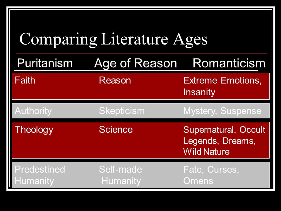 Comparing Literature Ages Puritanism Age of Reason FaithReason Extreme Emotions, Insanity AuthoritySkepticism Mystery, Suspense TheologyScience Supern