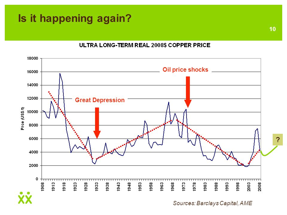 9 Is it happening again? Ultra-long term real zinc and copper prices Showing the major cycles and the fact that even during super cycles, prices are c