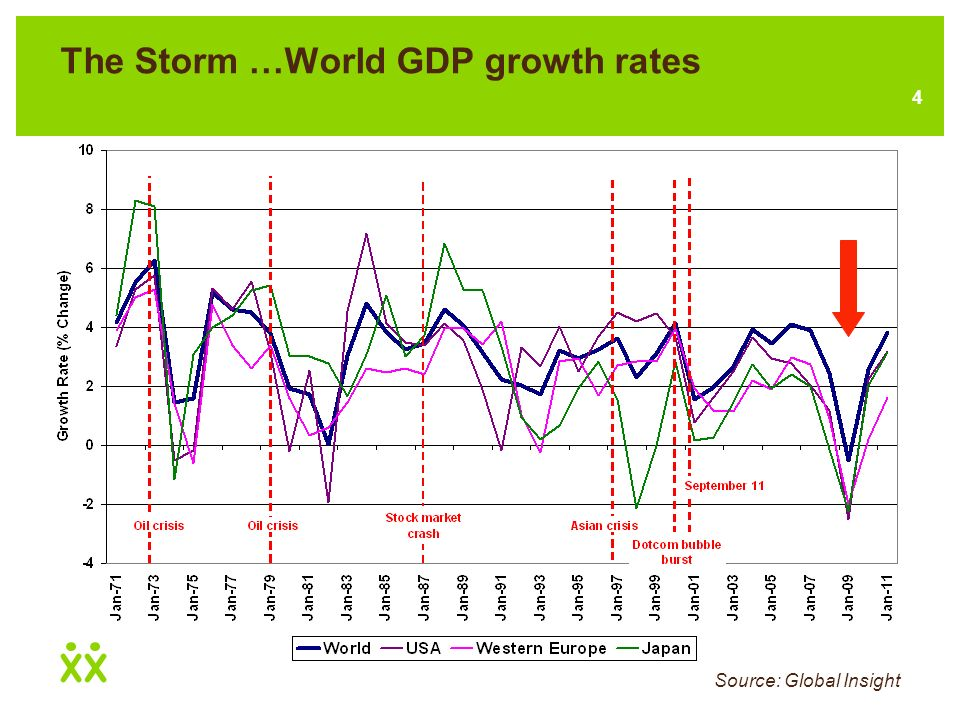 14 What will pull us through this storm … Economic growth in China and other emerging economies Source: Global Insight