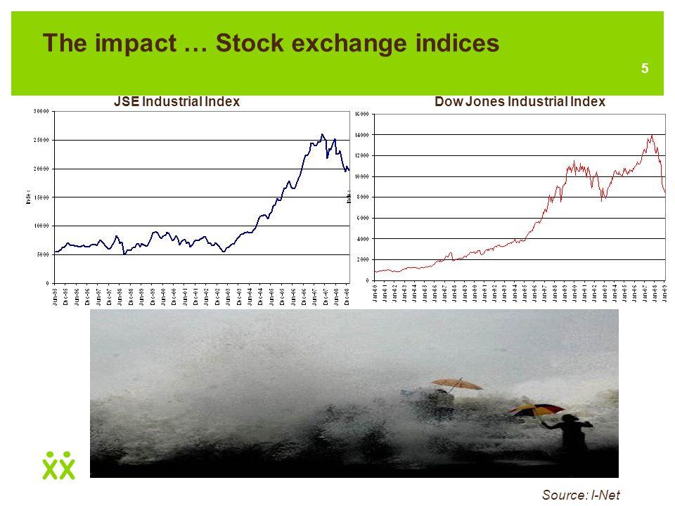 5 The impact … Stock exchange indices Source: I-Net JSE Industrial IndexDow Jones Industrial Index