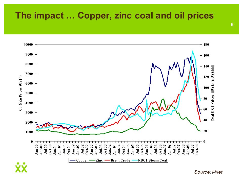 6 The impact … Copper, zinc coal and oil prices Source: I-Net