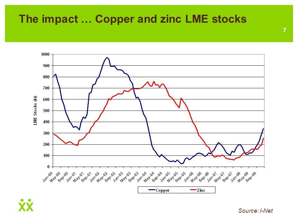 7 The impact … Copper and zinc LME stocks Source: I-Net