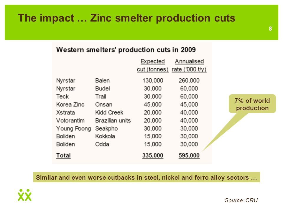 7 The impact … Copper and zinc LME stocks Source: I-Net